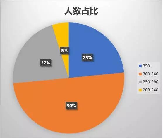 2017年中国考生SAT成绩大数据!看你的备考欠缺了什么......