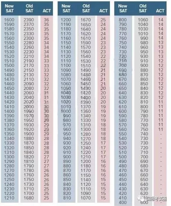 2018年最新SAT/ACT分数对照表!