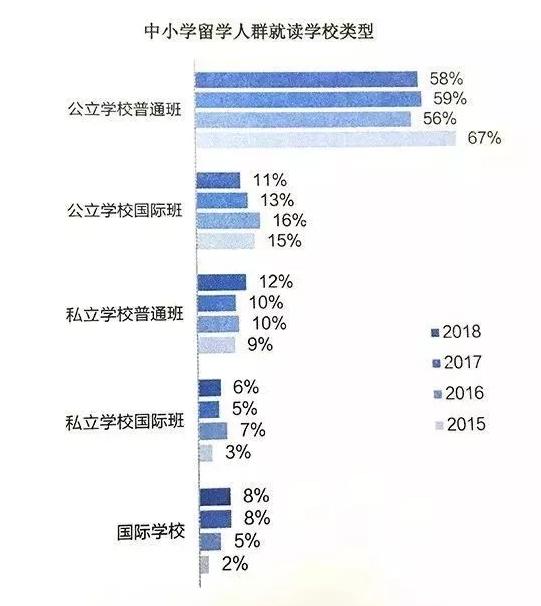 每年60万出国留学的中国人,除了富二代还有什么人?